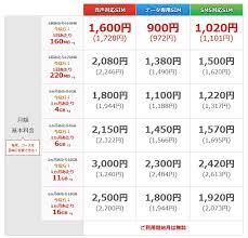 「OCNモバイル 料金プラン」の画像検索結果