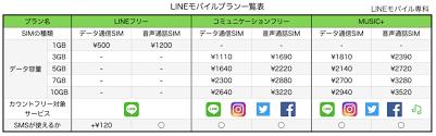「LINEモバイル 料金プラン 画像」の画像検索結果